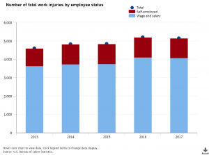 bls-reports-decrease-in-workplace-fatalities