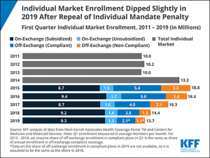 health-insurance-enrollment-in-america